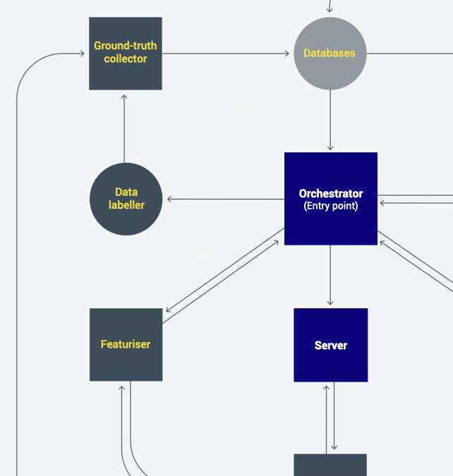 Own Machine Learning System Diagram